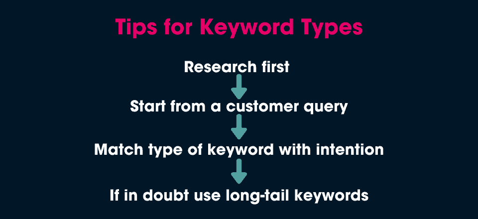 How to use keyword types: 8 Types of Keywords For Organic Search Traffic